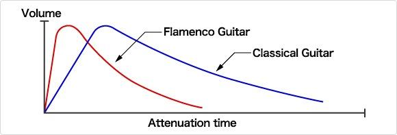 diferencias-guitarra-clasica-flamenca1